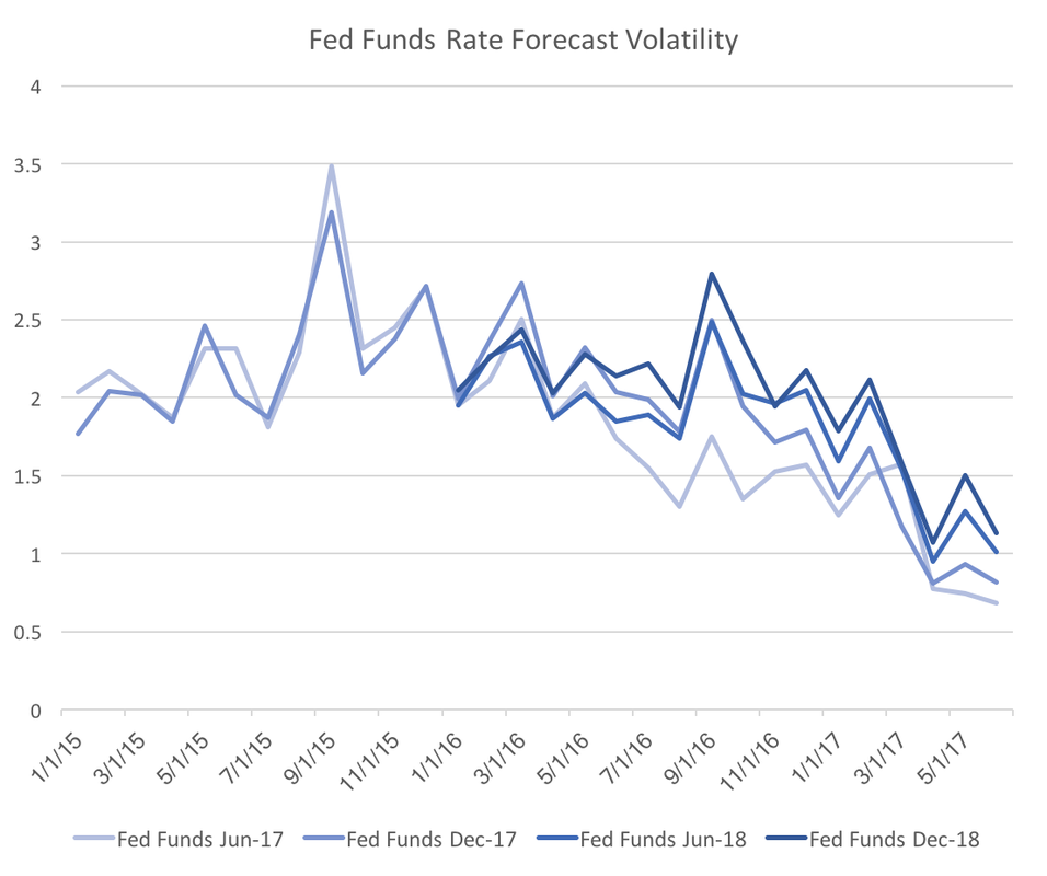 Decreasing Future Fed Funds Rate Uncertainty